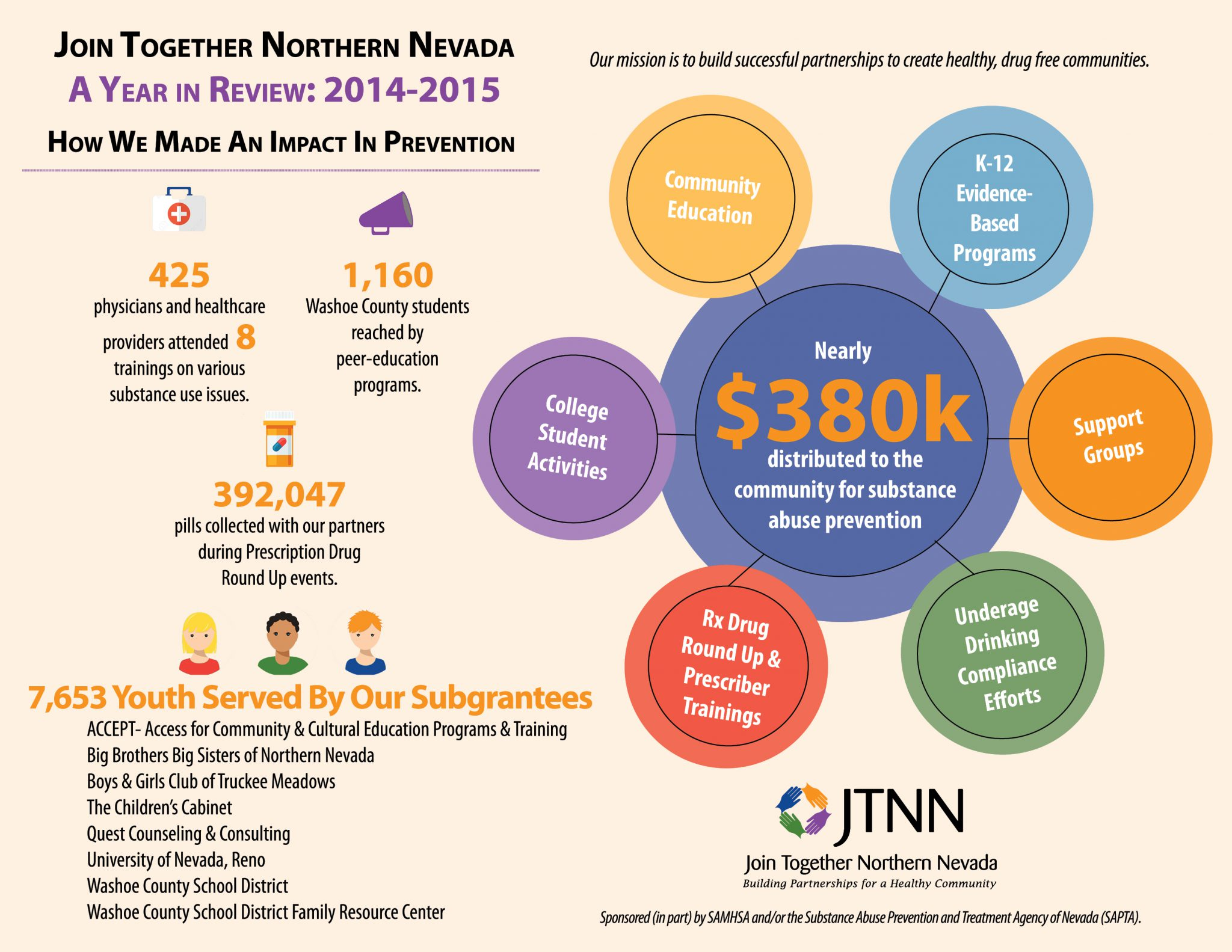JTNN 14-15 Annual Report Infographic