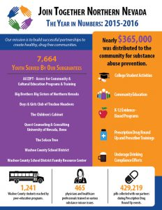 JTNN 15-16 Annual Report Infographic